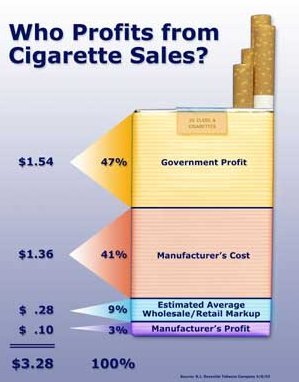 Tobacco Taxes and Revenues